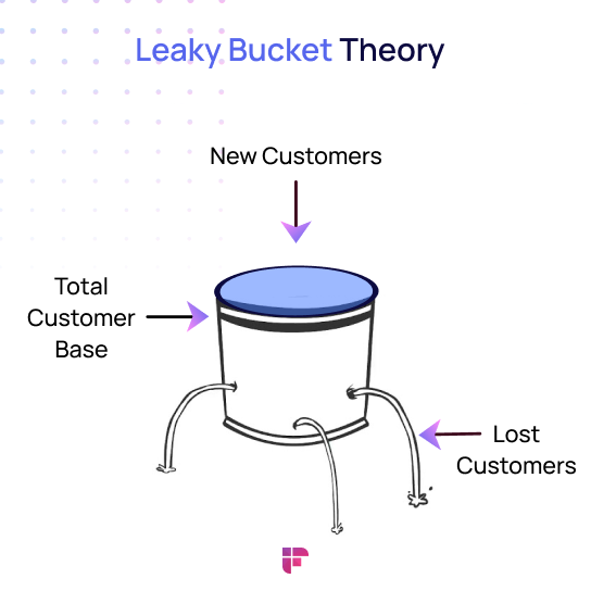 leaky bucket theory explains the importance of building customer loyalty and improving customer retention by providing an outstanding buying experience requires a long-term strategy