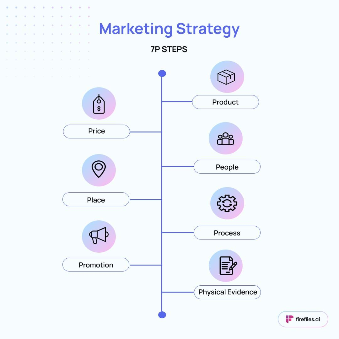 how to create a marketing strategy, how to build a marketing strategy