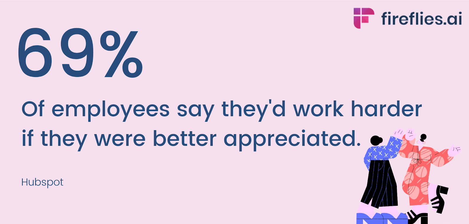 69% of employees say they'd work harder if they were better appreciated - another reason why organizational culture is so important