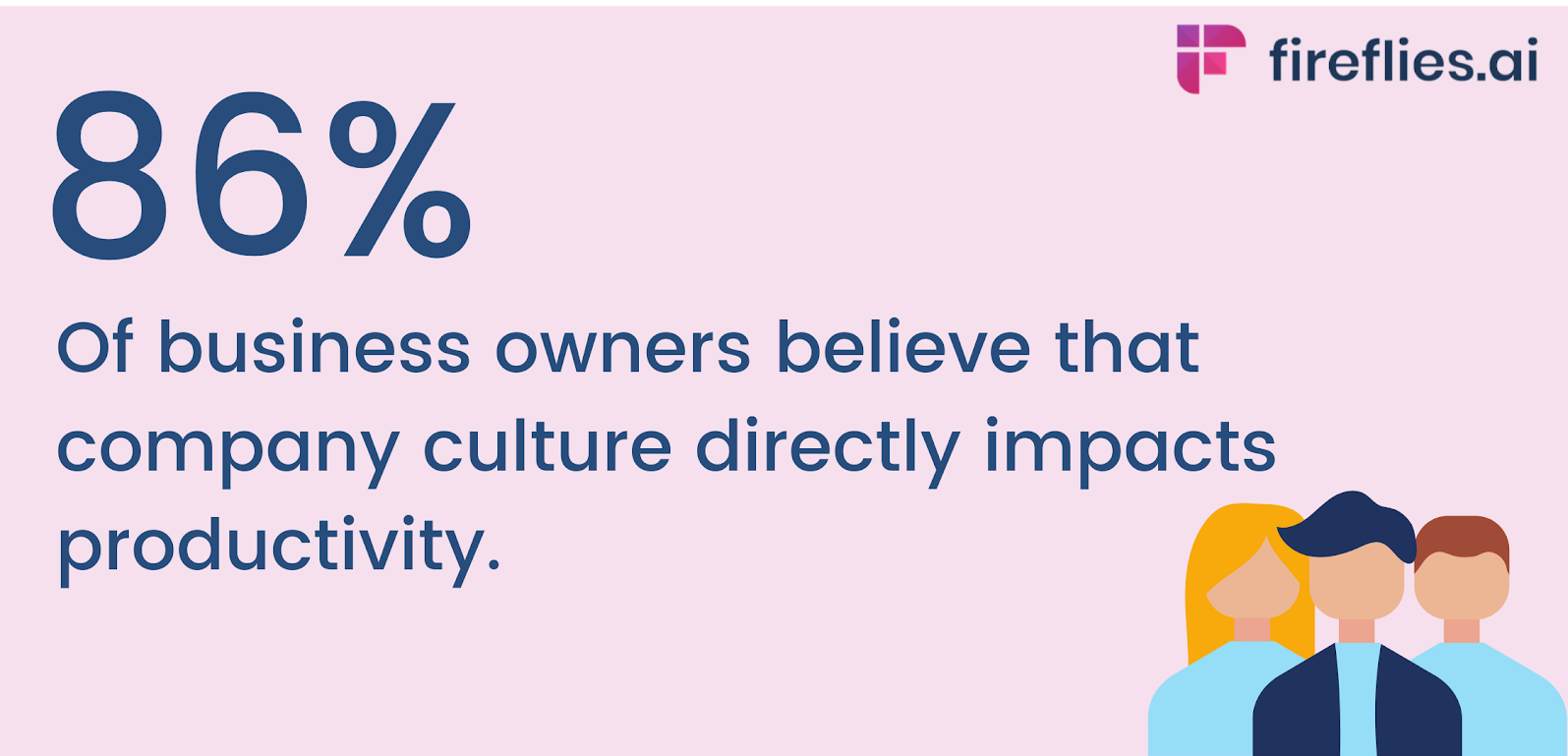86% of the business owners believe that organizational cutlure is so important that it directly impacts productivity
