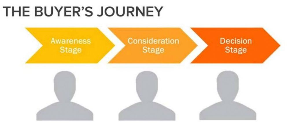 buyer's journey and buyer's persona