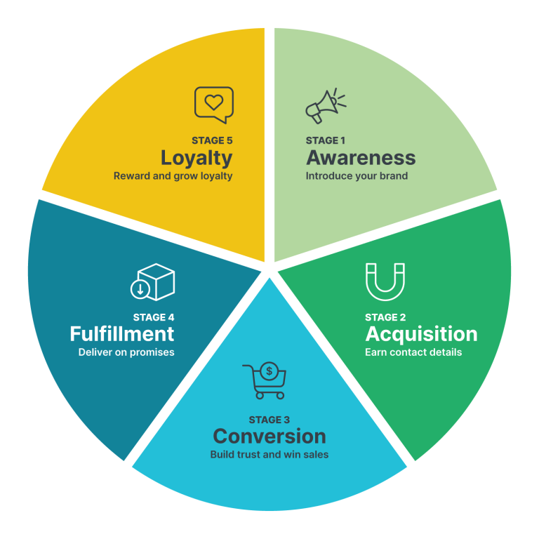 How to use customer success to grow your business: add value throughout the customer lifecycle