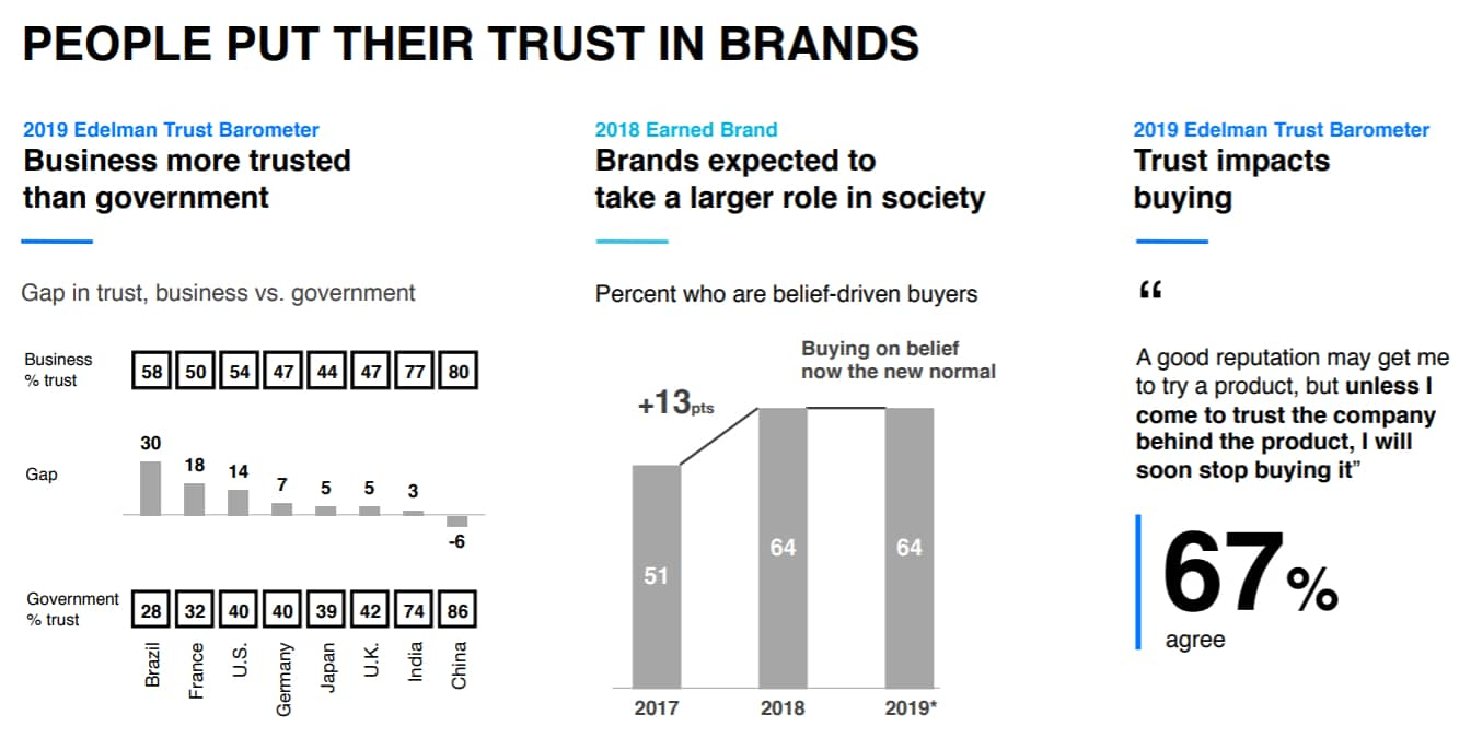 focus in customer empathy to build trust for your brand