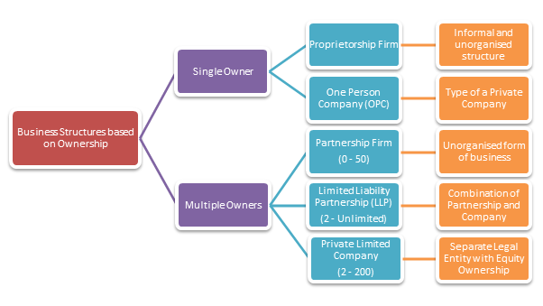 different kinds of corporate structures
