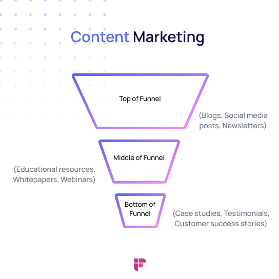 content marketing strategy for small business educate audience and provide them with value through content.